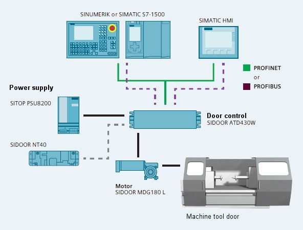 automatisation machines outils